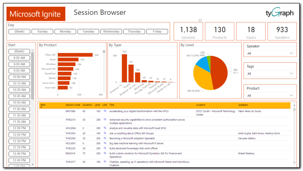 Neat graphical viewer for #MSIgnite sessions